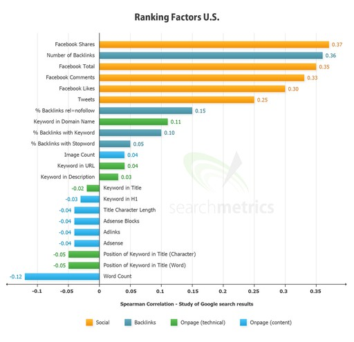Search Engine Ranking Factor US